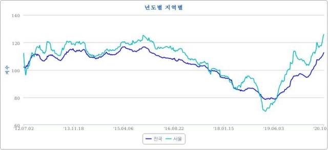 [단독] 박근혜 때보다 더 나빠졌다…서울 전세 공급난 '최악' | 인스티즈