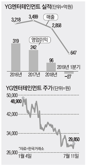 fc7fccc5b39 YG reportedly preparing to repay 67 billion won investment from ...
