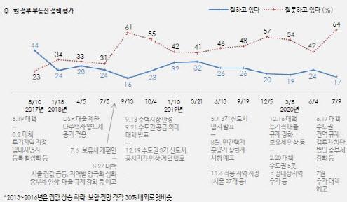 """부동산 정책 부정평가 역대 최고치... """"잘못하고 있다 64%"""""""