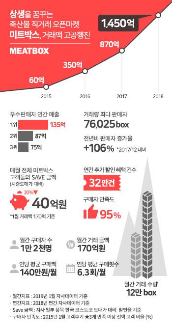 축산물 오픈마켓 미트박스, 누적 거래액 3000억 원 돌파