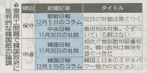 【韓国】日本メディア、都合の良い韓国報道だけを引用して『文在寅政権の徴用対応』を非難[12/09] ->画像>10枚