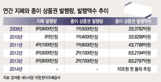 상품권 시장 10조 시대…감독은 '사각지대'