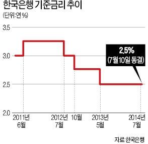 [맞짱 토론] 한국은행 기준금리 내려야하나