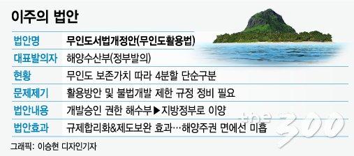 비어있지만 버려지지 않은 섬 무인도..궁금증 7가지