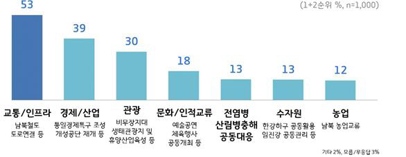 """경기도민 """"도 차원 남북협력사업 성과 거둘 것"""""""