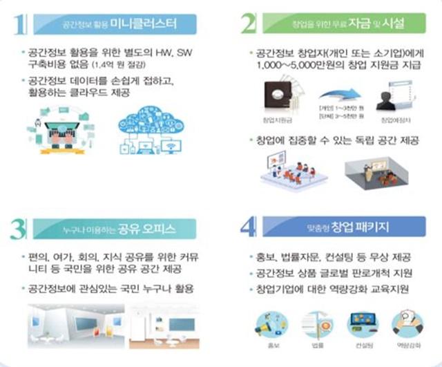 공간정보 아이디어로 스타트업… 국토부-LX, 새싹기업 정보 활용 MOU