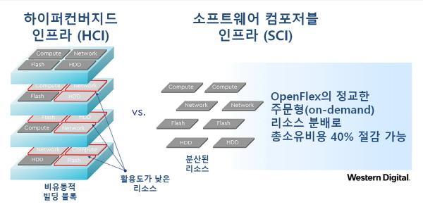웨스턴디지털, 미래형 데이터 인프라 '오픈플렉스' 공개