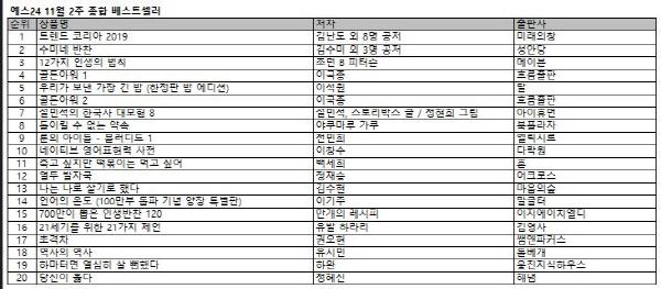 서울대 소비트렌드분석센터 예측서 &<트렌드 코리아 2019&> 2주 연속 1위