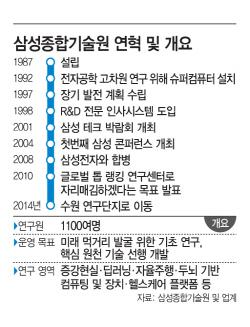 '포스트 반도체' 삼성종합기술원 역할 커진다