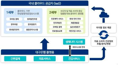 경북도, 과기부 '클라우드 선도활용 시범지구 조성사업' 선정