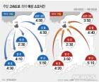 주말 고속도로 교통상황…서울양양선, 영동선 혼잡