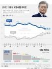 文대통령 지지율 최저치 또 경신···1.8%p 떨어진 56.3%