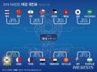 2019 아시안컵 16강 대진표