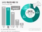 전남 e스포츠 상설경기장 유치 사활…게임산업 육성 박차