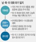 남북 비핵화 로드맵 제시했지만, '합의→파기' 반복의 흑역사