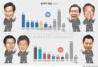 범진보 차기… 이낙연, 공동2위 박원순·김부겸 크게 따돌렸다