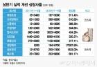 상반기 '나 홀로' 어닝 서프라이즈 기업들