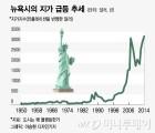 서울 집값은 버블일까, 집값이 올라 배가 아픈 걸까