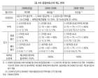 """추석 여론 화제 '종부세', 참여정부 수준 복원?…""""2008년 반토막난 제도"""""""