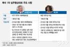 노련한 비건, 실세 최선희, 베일 쌓인 김혁철