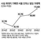 서울 빌딩에 `뭉칫돈`…작년 11.6조 사상최대
