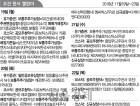 헬스케어 대어 싸이토젠·디알젬 상장...티로보틱스, 네오펙트 등 8곳 공모주청약