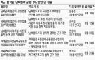 '국회비준안' 뜨거운 감자로… 남북경협 발전 입법은 봇물