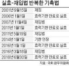 """6개 금융協 """"기촉법 공백 지속땐 기업 도산 급증"""""""