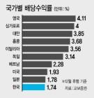 배당에 인색한 한국 증시, 빛바랜 '저평가 매력'