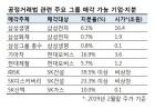 """""""삼성생명ㆍ화재, 삼성전자 지분 절반 외부에 팔릴듯"""""""
