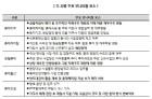 케미칼 자회사 품은 롯데지주, 재무안정성 대폭 `저하`