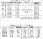 """""""연봉과 성적은 비례...전북, 승점 1점에 약 3억원 지출"""""""