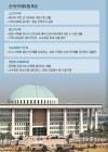 '연동형 비례' 도입땐 민주 123→110석, 한국 122→105석 줄어