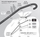 기초연금만 올려 소득대체율 50%로?… 예산 11조→148조 눈덩이
