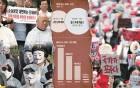 시위 천국이 된 한국… 乙의 반격인가, 떼법의 시대인가
