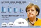 독일마저… 식어가는 유럽경제에 투자자들 냉가슴