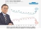 문 대통령 국정 지지율 59.4%로 급반등…남북정상회담 효과