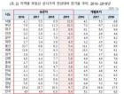 공시지가 14% 뛴 서울, 올해 재산세만 2조 `세금폭탄`