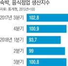 """""""한 달 100만원 넘게 손해"""" 식당 주인 한숨…명품 매출은 '날개'"""