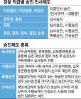 """""""총경 이상 승진 정치적 결정 불공정""""… 경찰 인사제도 손보나"""