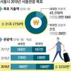 택배기사·학습지교사 등 비정규직 2000명에 휴가비 준다