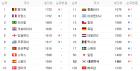 한국·일본 피파(FIFA)랭킹, 우루과이 잡아 10월 동반 상승…대한민국 53위, 일본 50위