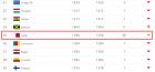 피파(FIFA) 랭킹 아시안컵 영향 급상승? 아시아 新 5강=이란 22위(↑7)·일본 27위(↑23)·한국 38위(↑15)·호주 42위(↓1)·카타르 55위(↑38)
