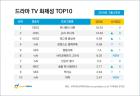 '하나뿐인 내편' 3주 연속 드라마 화제성 1위