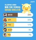 황민현, 올해 가장 기대되는 돼지띠 아티스트 1위..청하 2위-방탄 지민 3위