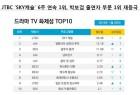 'SKY캐슬' 6주 연속 화제성 드라마 1위, 박보검 출연자 부문 1위 재등극