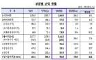 지난해 국내은행 해외점포 실적 '10억달러' 육박…22.2% 증가