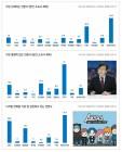 JTBC 2년 연속 신뢰도·영향력 1위… 디지털 실천 1위는 SBS
