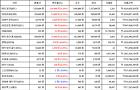 08월 15일 20시 00분 비트코인(3.18%), 퀀텀(14.99%), 스트리머(-3.03%)