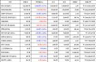 08월 17일 00시 30분 비트코인(-0.17%), 이더리움 클래식(15.29%), 아이오타(-3.57%)